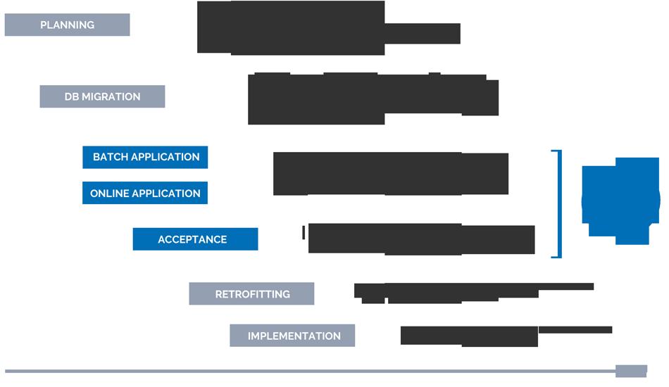 Migration methodology / Process
